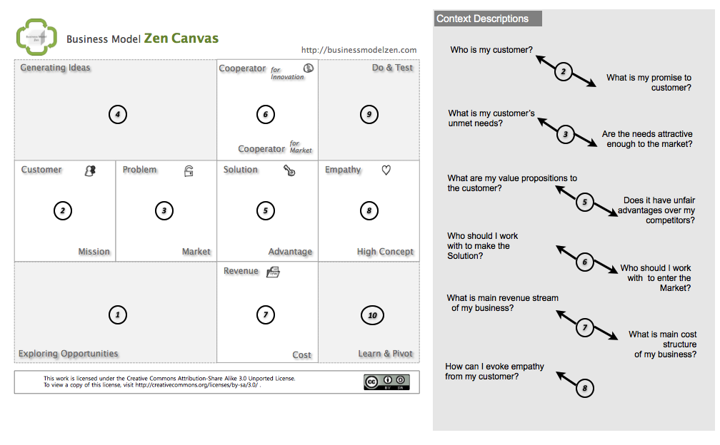 Business Model Zen Canvas  Strategy Templates