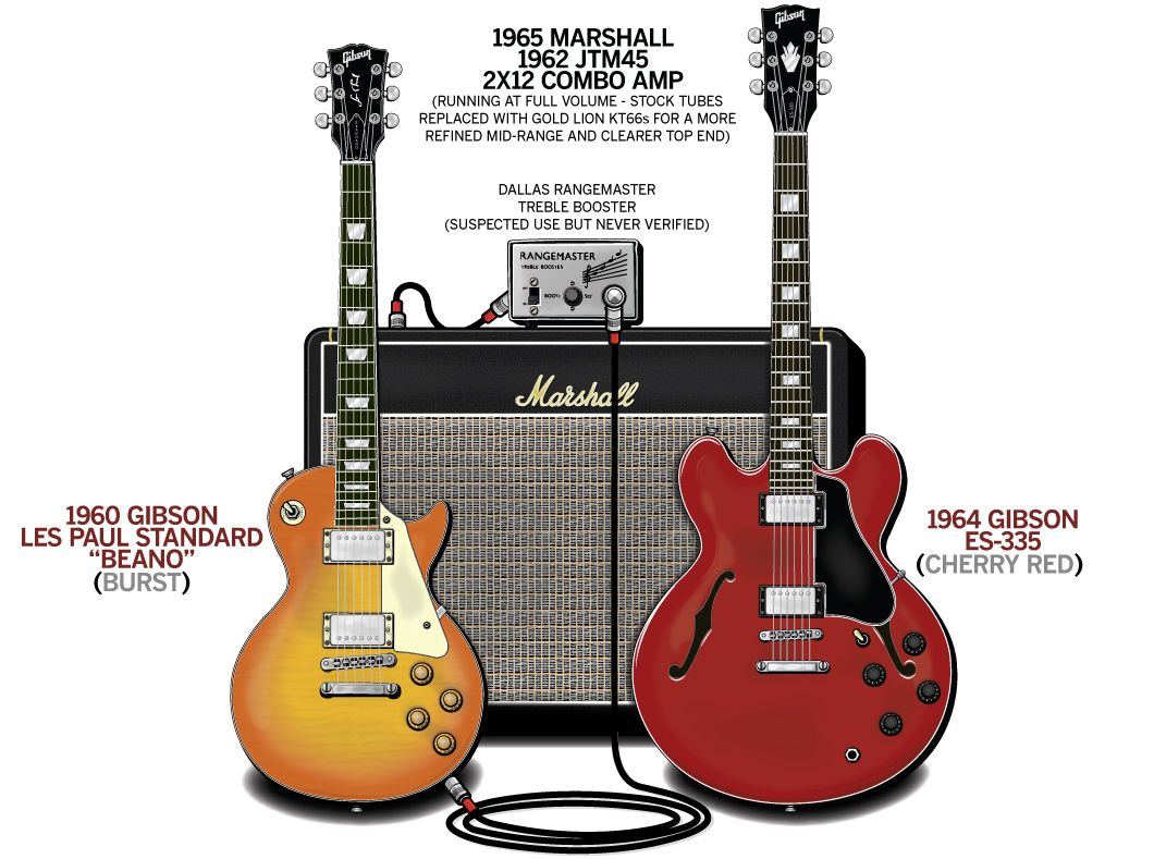 Mayalls Bluesbreakers Stage Setup That Traces The Signal Flow Of Equipment In His Classic 1966 Guitar Rig A Perfect Example Simplicity
