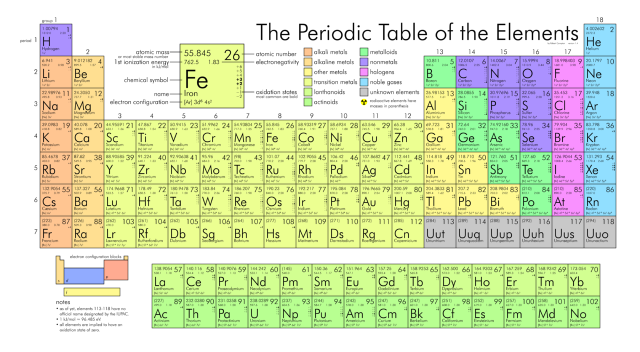 3.4 An AtomicLevel View of Elements and Compounds