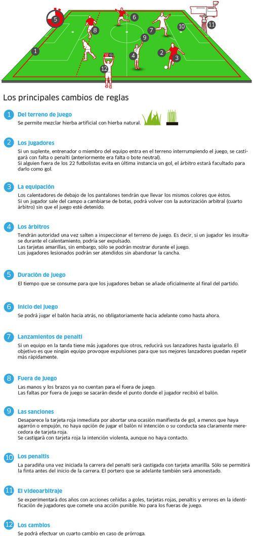Revolucion En El Futbol La Fifa Implementa Nuevas Reglas Reglas Del Futbol Fifa Messi Y Ronaldinho