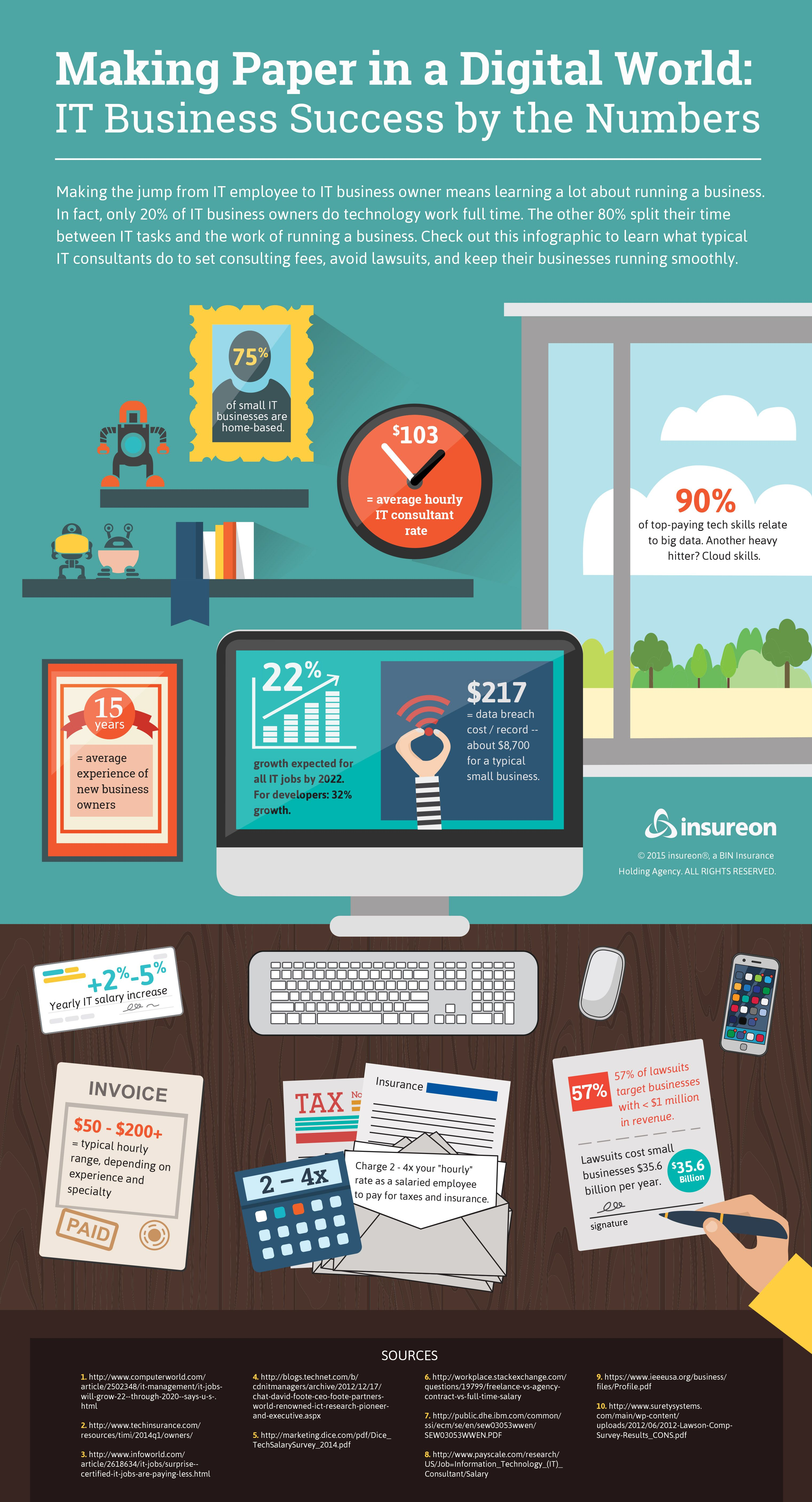 Pin By Ronnelito Larracas On Infographics Educational