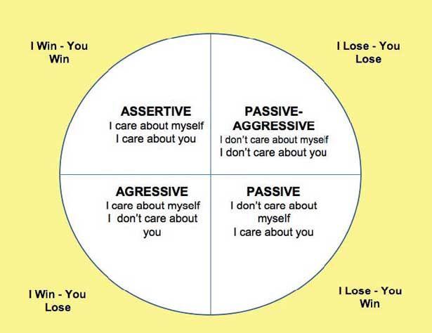 Passive aggressive assertive communication styles