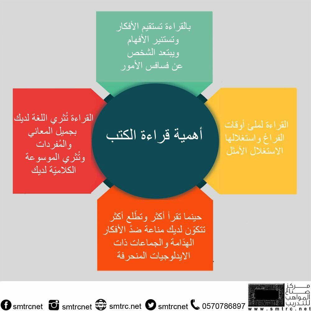 أهمية القراءة Book Quotes Reading Tips Learning Arabic