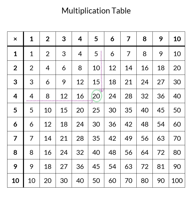 It's just a graphic of Free Printable Multiplication Table for chart