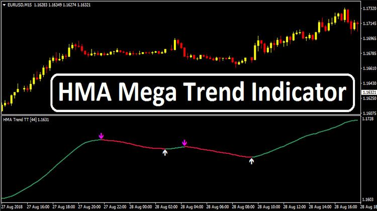 Hma Mega Trend Indicator Forex Trading Strategies Technical