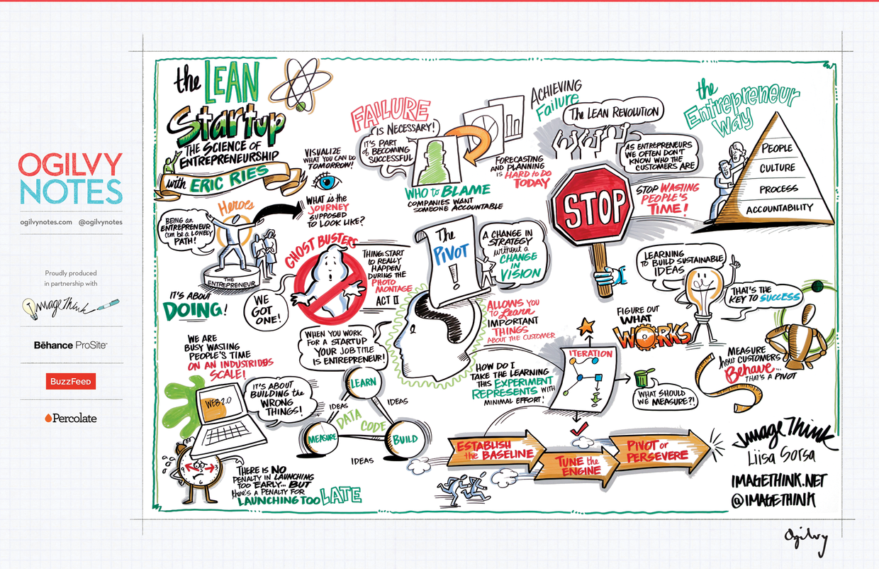 Lean Startup Notes from SXSW 2012 #startup #business #infographic