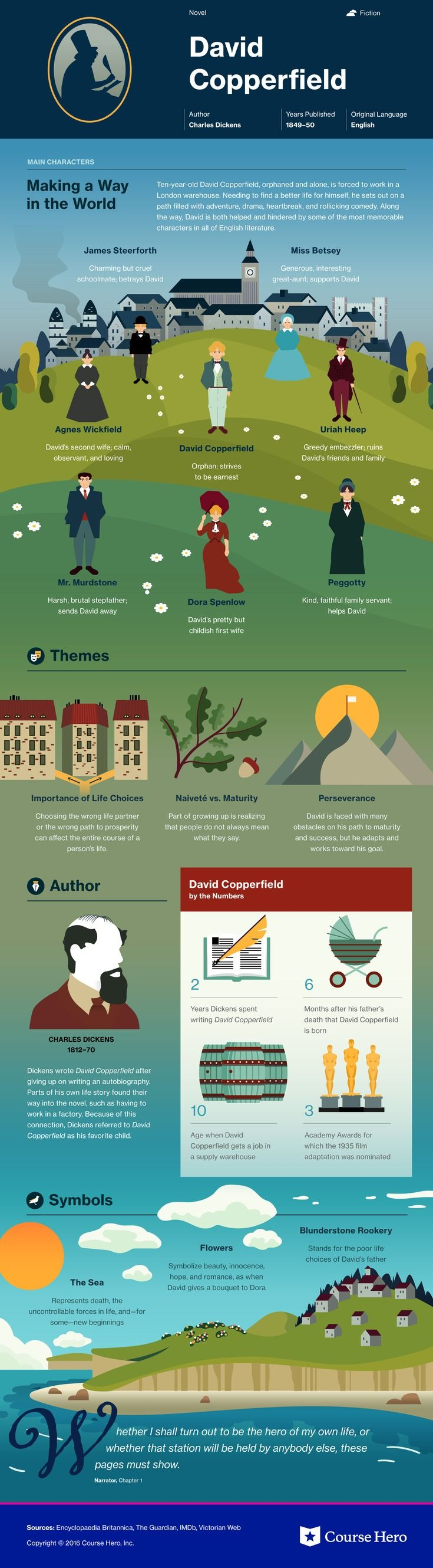david copperfield infographic course hero literature symbolism in charles dickens s david copperfield learn about the different symbols such as blunderstone rookery in david copperfield and how they
