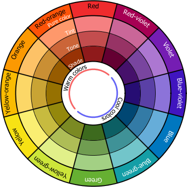 Color Wheel - Traditional artists' color wheel is based on the subtractive  RYB color model, which is used to mix color pigments. In this model the  primaries ...
