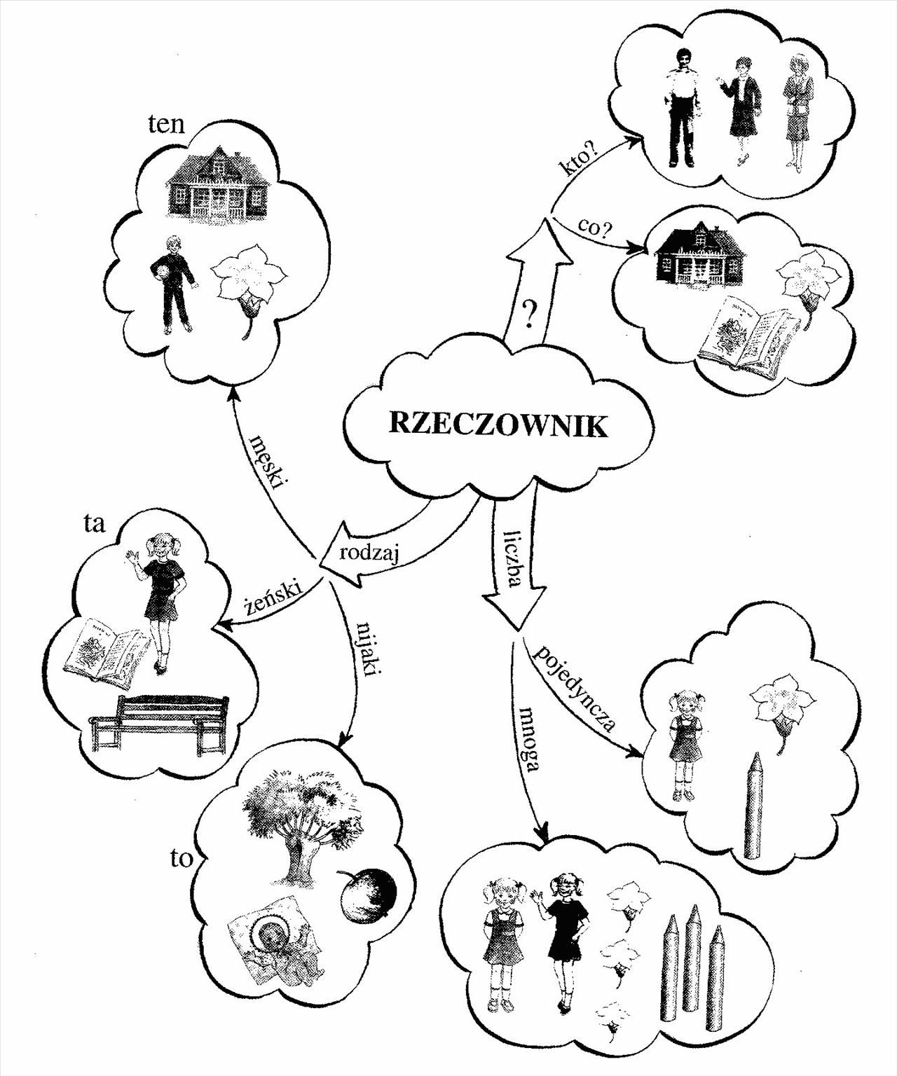 Trudny Swiat Rzeczownikow Polish Language Foreign Language Learning Language And Literature