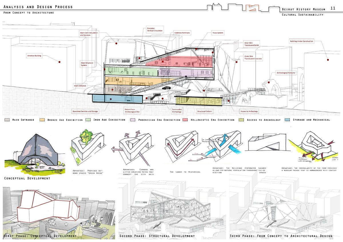 Walt Disney Concert Hall Floor Plan Diagrams Http Www Arch2o Com Beirut History Museum Omar