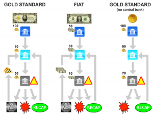 Cryptocurrency vs gold standard