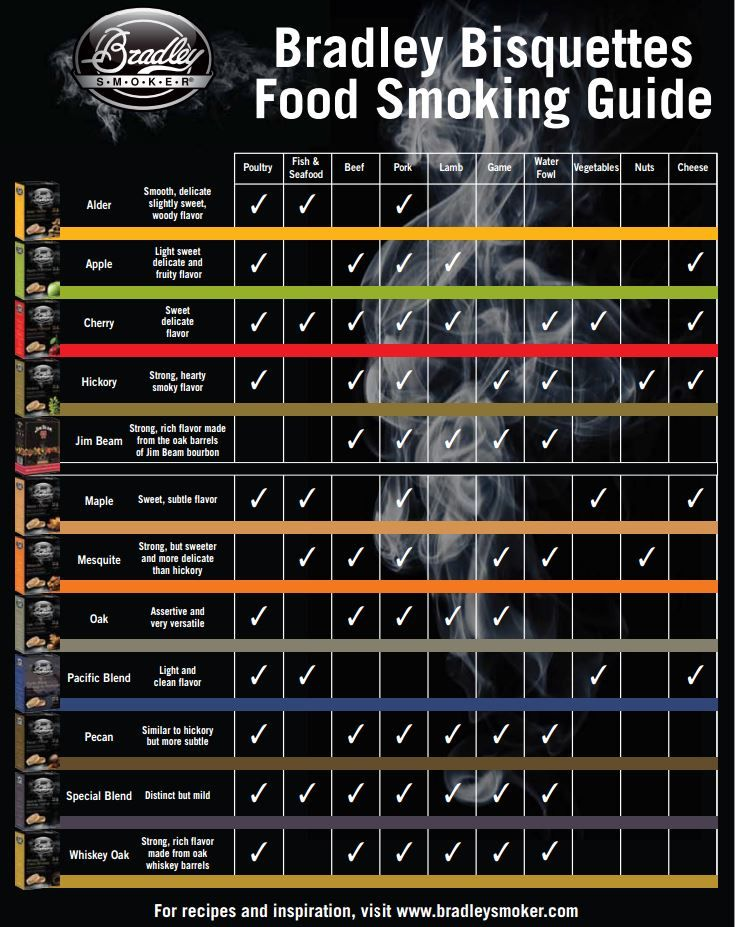 Smoking Food 12 Different Flavors Of Wood Check Out