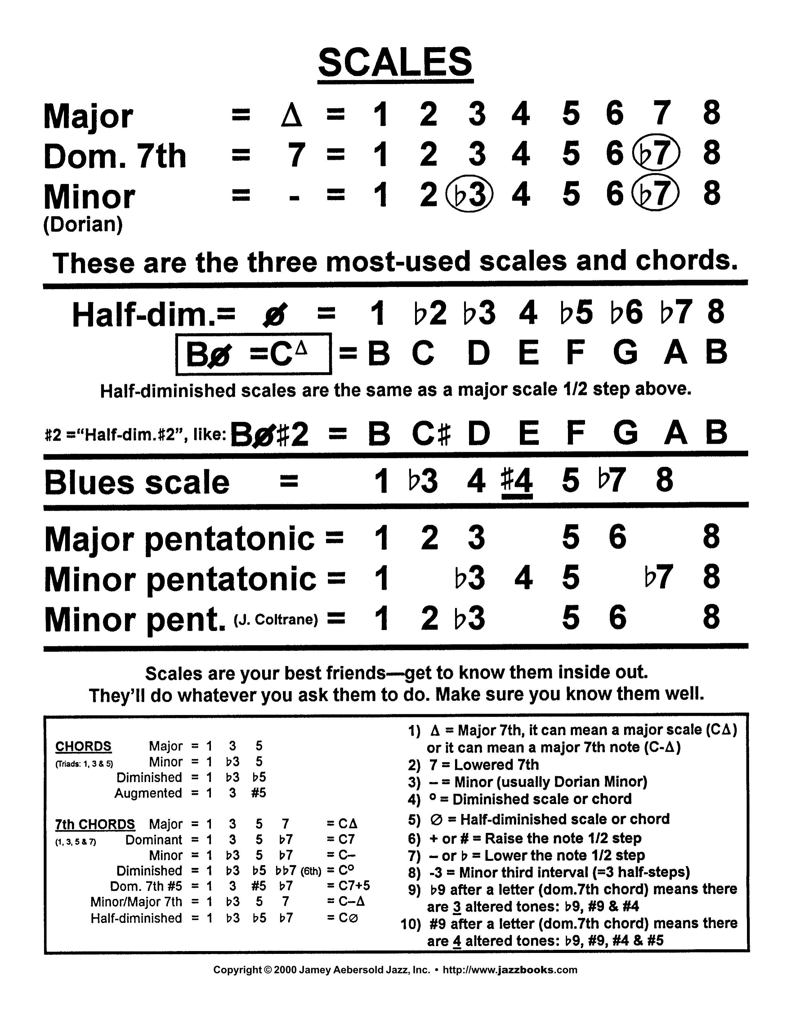 Aebersold Scales Music Love Pinterest Music Theory Guitars