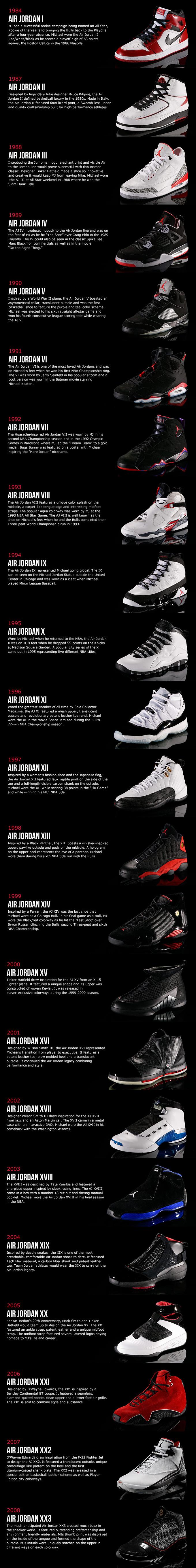 sports shoes e595f 137b2 History of Air Jordan Shoes
