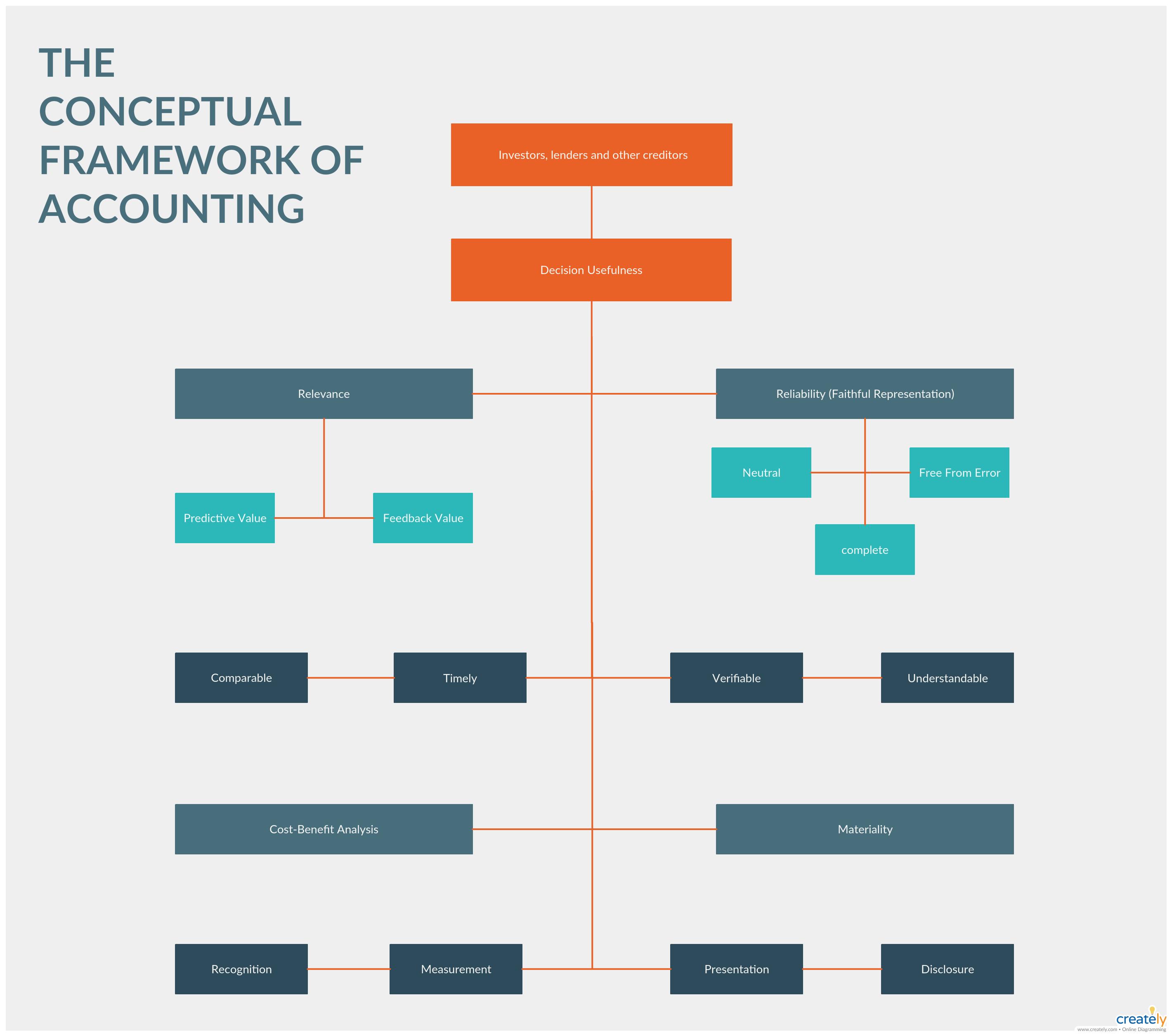 Conceptual Framework Accounting Conceptual Framework Presentation Design Template Conceptual