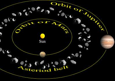 Asteroid Belt Between Mars Jupiter Png 396 279 Asteroid Belt Solar System Our Solar System