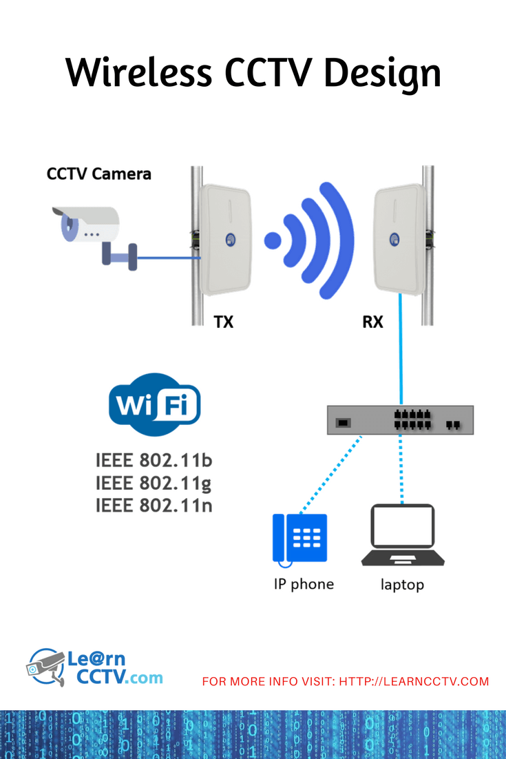 learn more about wireless cctv design you need to learn about wireless transmission technology so you can apply the knowledge to your project and have  [ 735 x 1102 Pixel ]