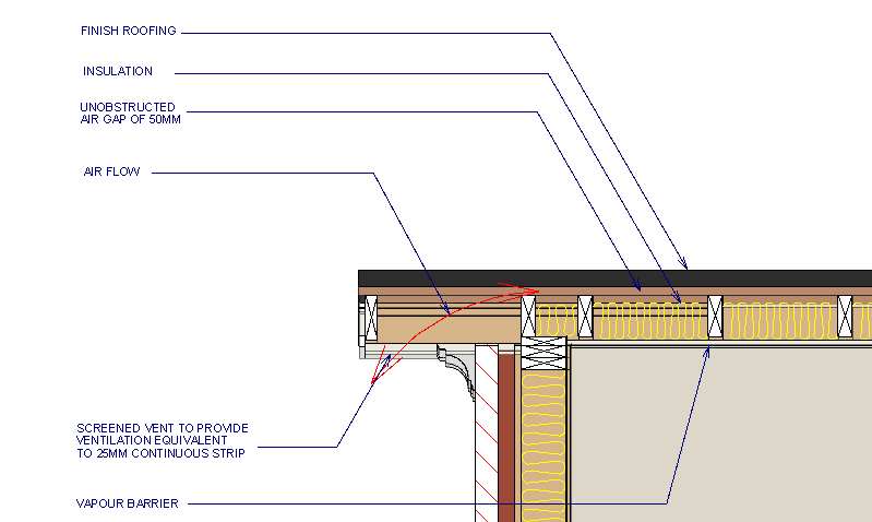 Ventilation In Roofs Property Health Check In 2020 Flat Roof Construction Roof Construction Flat Roof