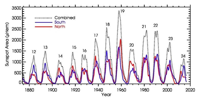 Multiple Cold Records Toppled in British Columbia - Grand Solar Minimum -  Electroverse | Solar activity, Physics department, British columbia