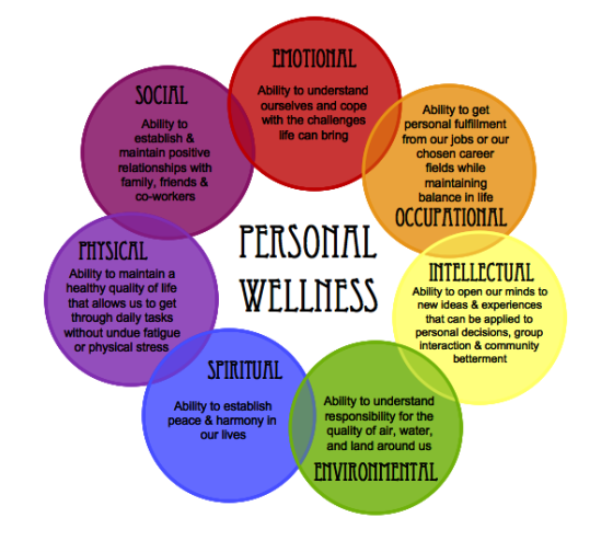 Personal Health: Wellness, Wellness Wheel