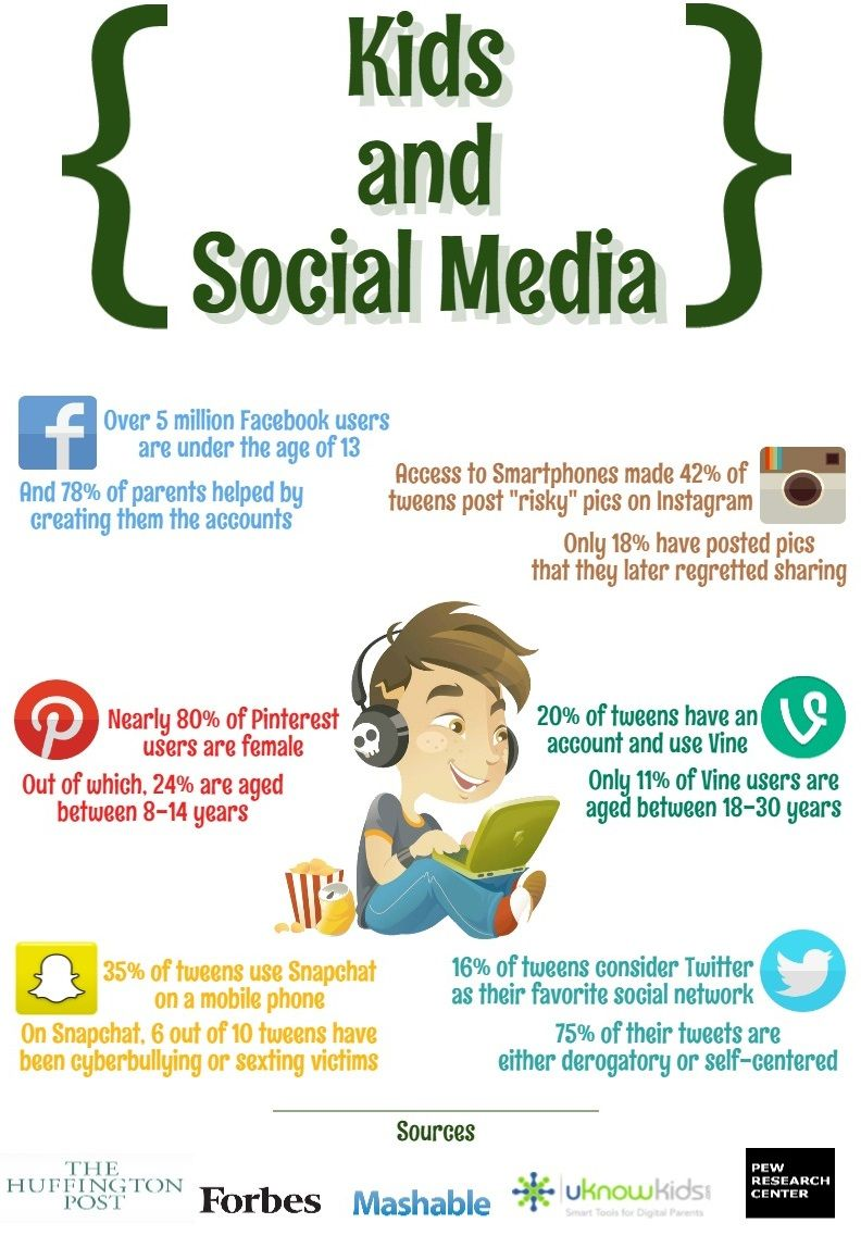 How Are Kids Using Social Media and How Well Can it Shape ...