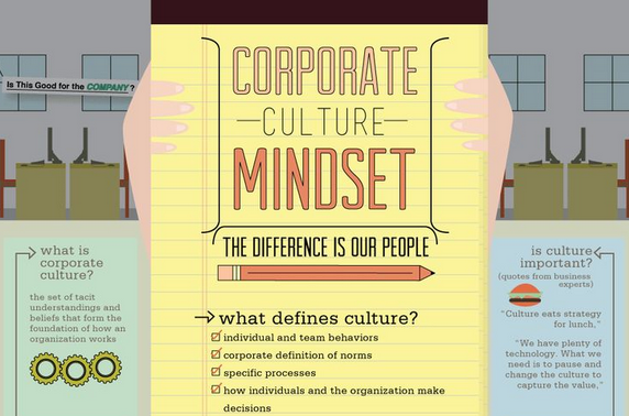 The Muse On Twitter Corporate Culture Company Values Essay Organizational Value
