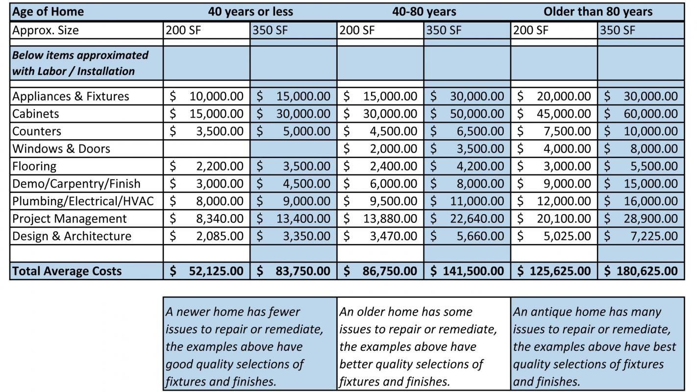 Worksheets Home Renovation Budget Worksheet home renovation budget spreadsheet template business templates template