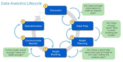 data analytics lifecycle Data Analytics Lifecycle | Big Data | Pinterest | Data analytics ...