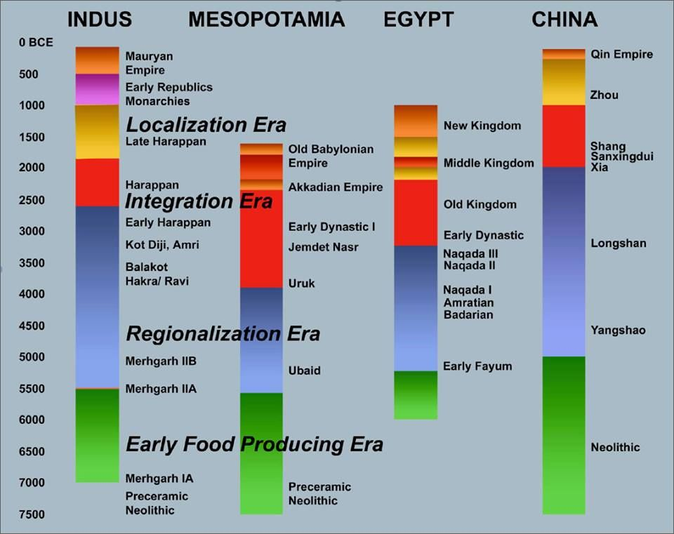 major world civilization World civilizations this chart attempts to track the ages of major empires, kingdoms and dynasties of the world civilization lengths are rarely precise and not meant to indicate importance.