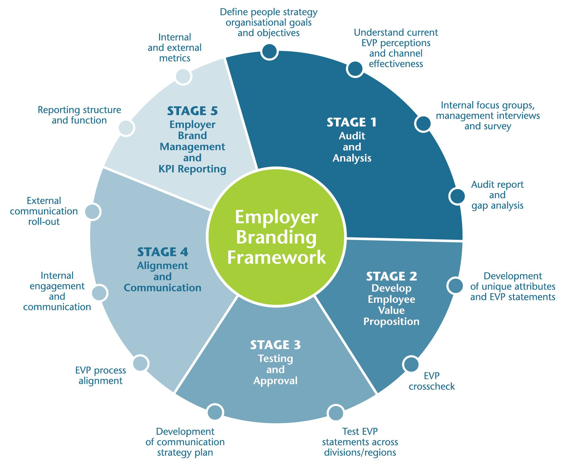 Building Employee Value  Evp