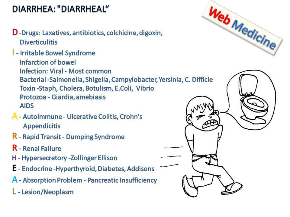 Diarrhea causes nursing mnemonics nursing goals