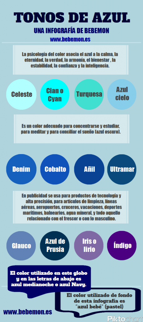 Tipos de azules  Una infografa de Bebemon sobre el color