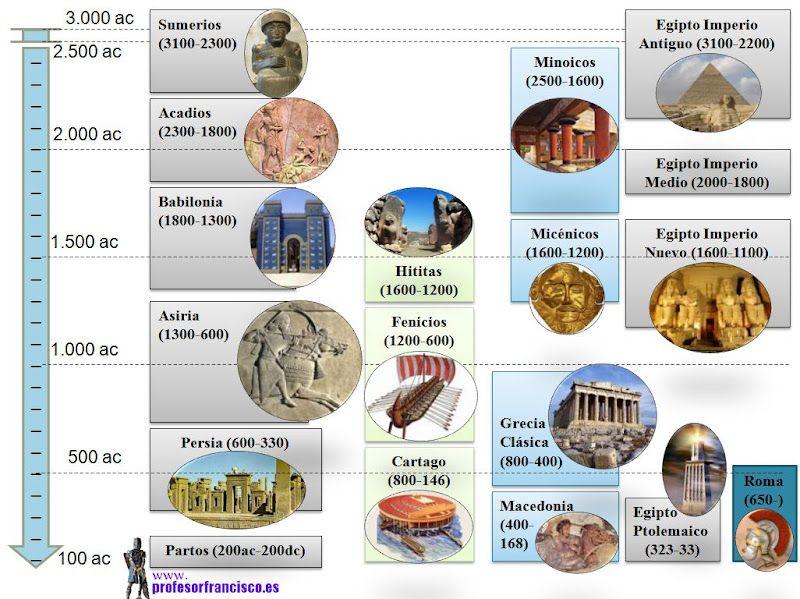 Linea De Tiempo De La Historia Universal Antes De Cristo Y