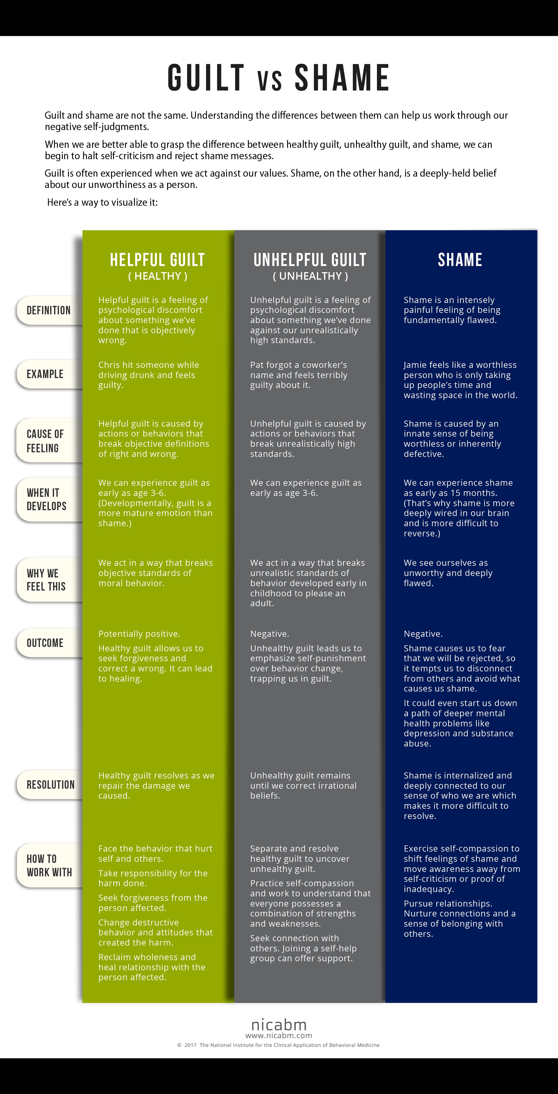 worksheet Dealing With Guilt And Shame Worksheets brene brown shame worksheet therapy tools pinterest and worksheets