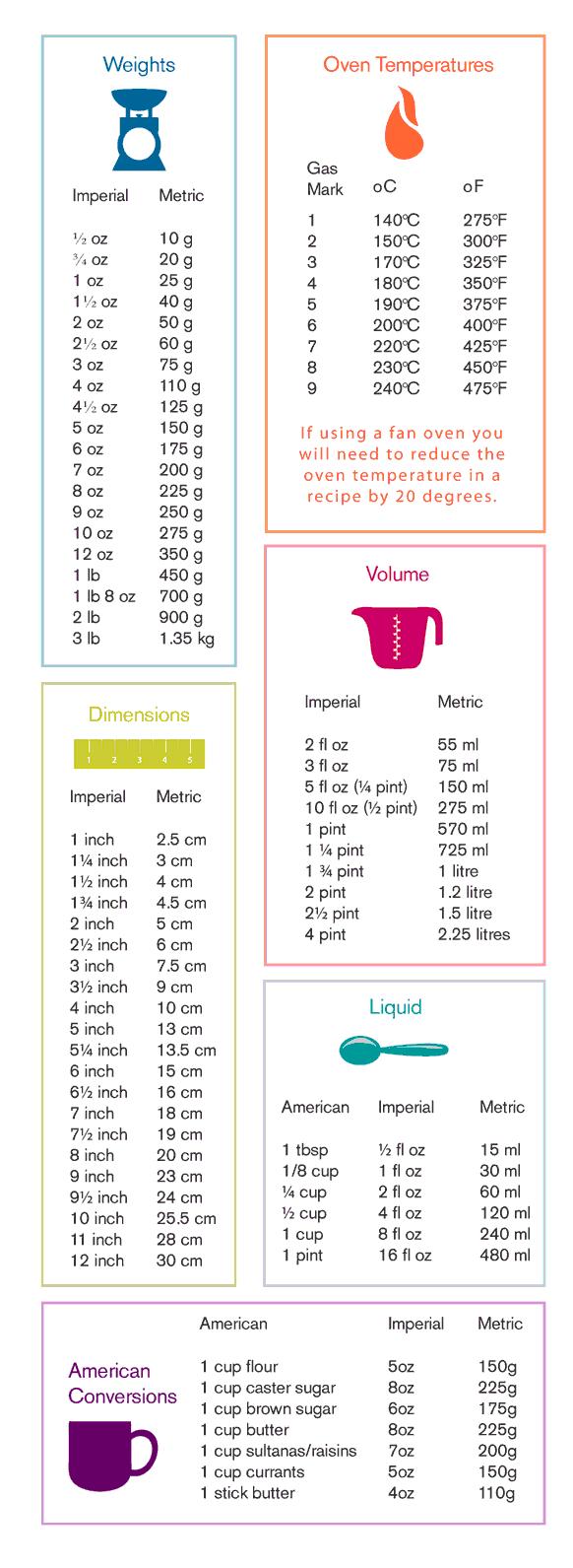 Convertisseur Recettes Robot Cuiseur Pinterest Convertisseur - Convertisseur cuisine