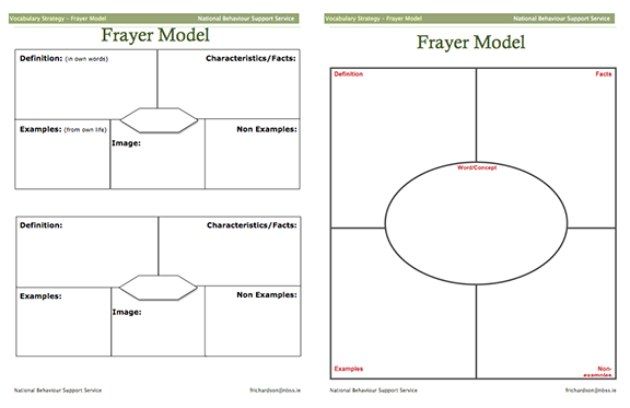 Heres A Packet With Information About The Frayer Model Examples