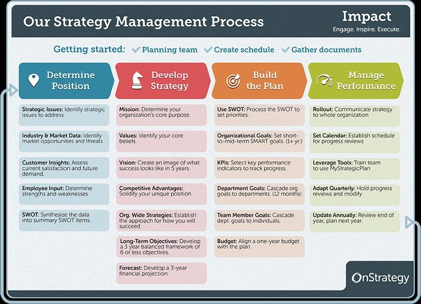 Strategic planning process image by Terri Nicole on