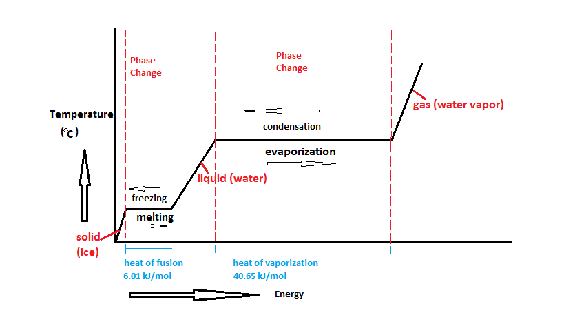 Water Phase Change Diagram Latent Heat Diagram Change
