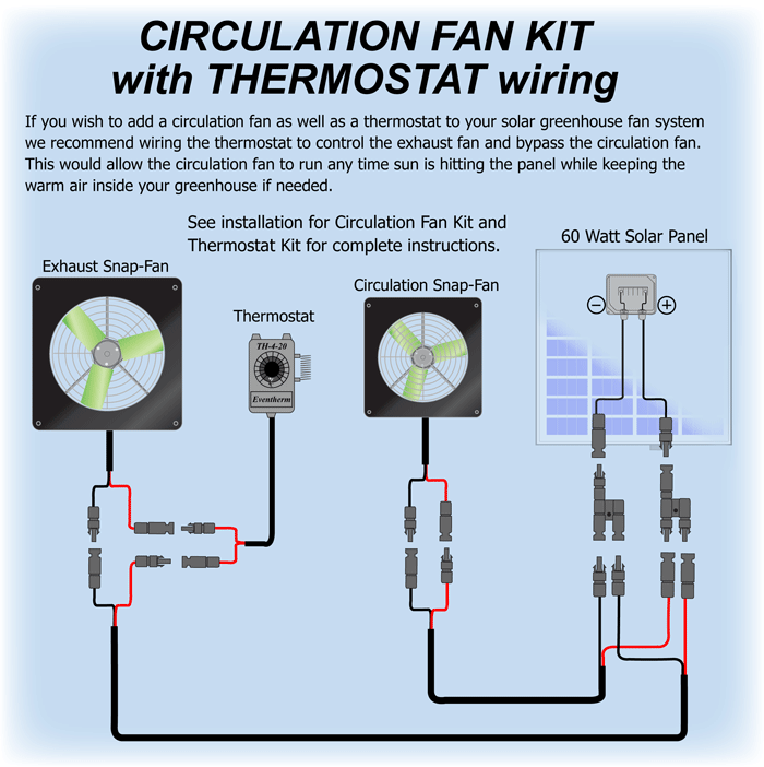 greenhouse fan wiring wiring diagram u2022 rh championapp co wiring a thermostat for fan only how to wire a thermostat to turn on a fan