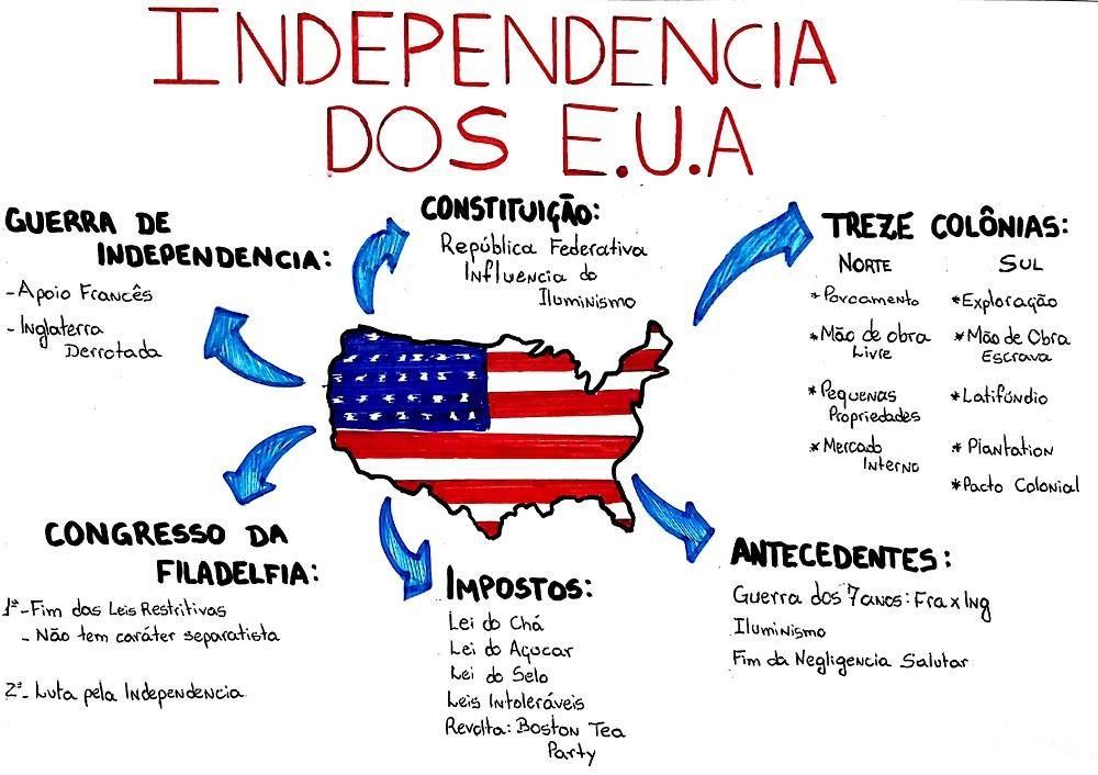 Mapa mental sobre a independência dos Estados Unidos