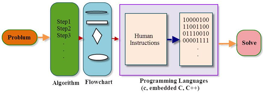 Embedded Systems C Programming Tutorial using Keil