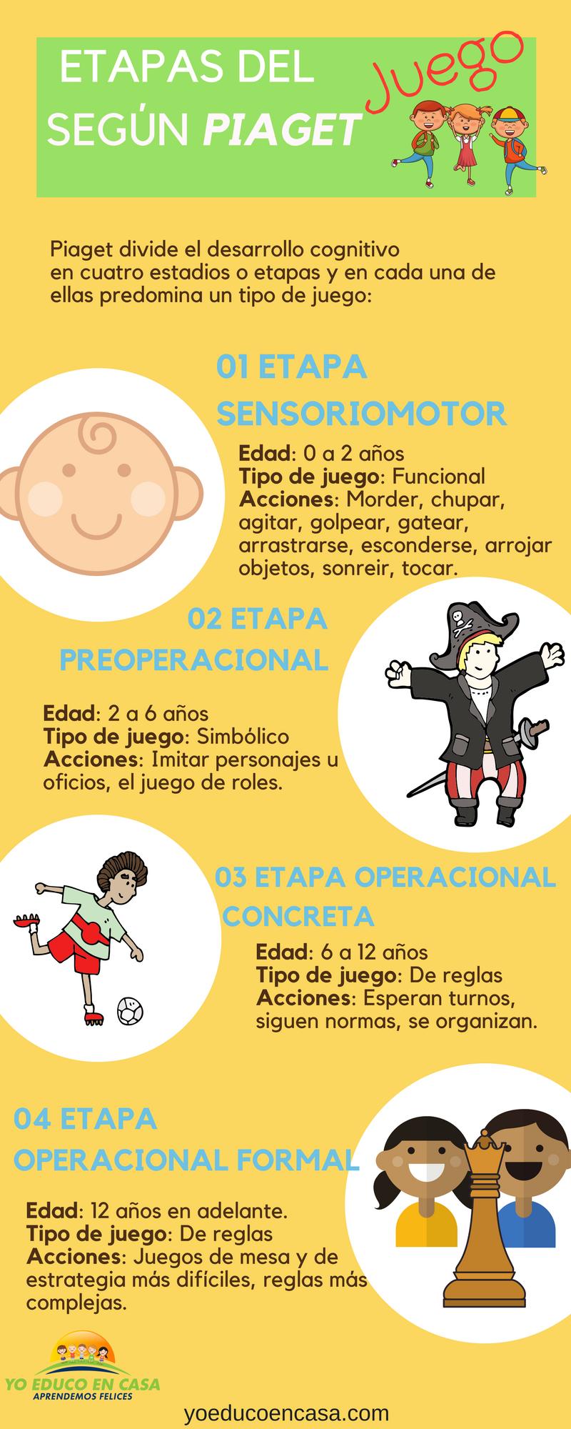 Etapas De Desarrollo Y El Juego Según Piaget Cada Etapa Tiene Un Tipo De Juego P Pedagogia Infantil Psicologia Del Aprendizaje Educacion Emocional Infantil
