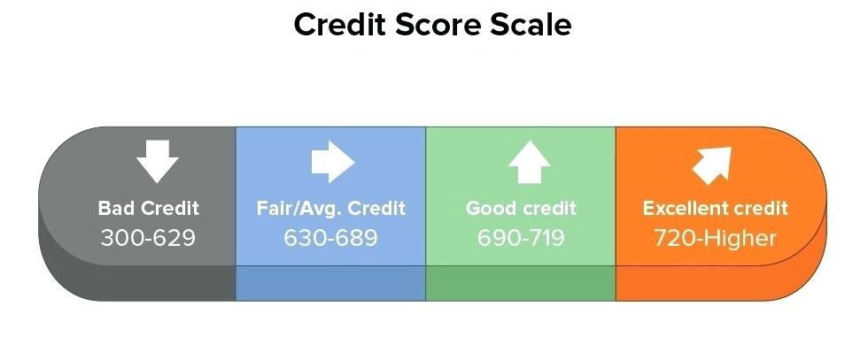 Decoding Credit Rating Scale Credit Rating Scale Rating Scale