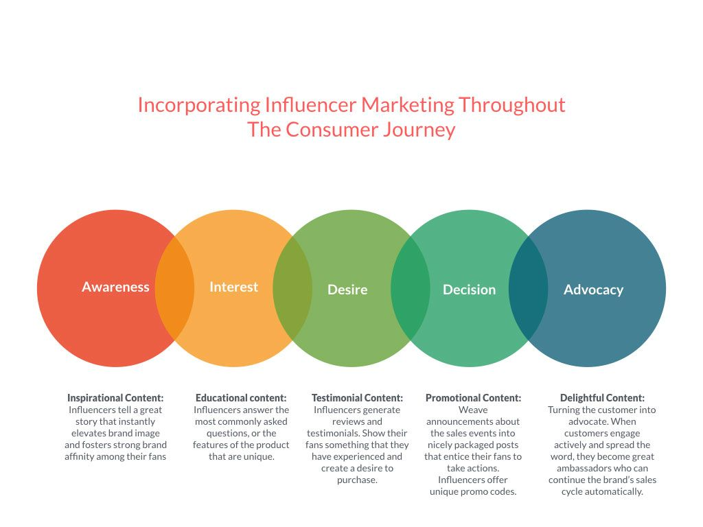 Influencer Marketing Can Boost Your Fashion Business Influencer