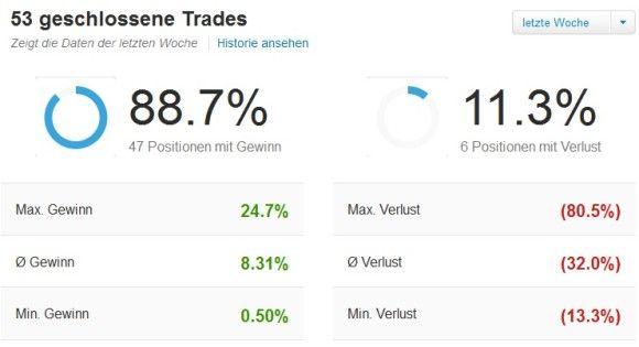 Bericht Copytrading Konto: Statistik für letzte Woche - 53 Trades