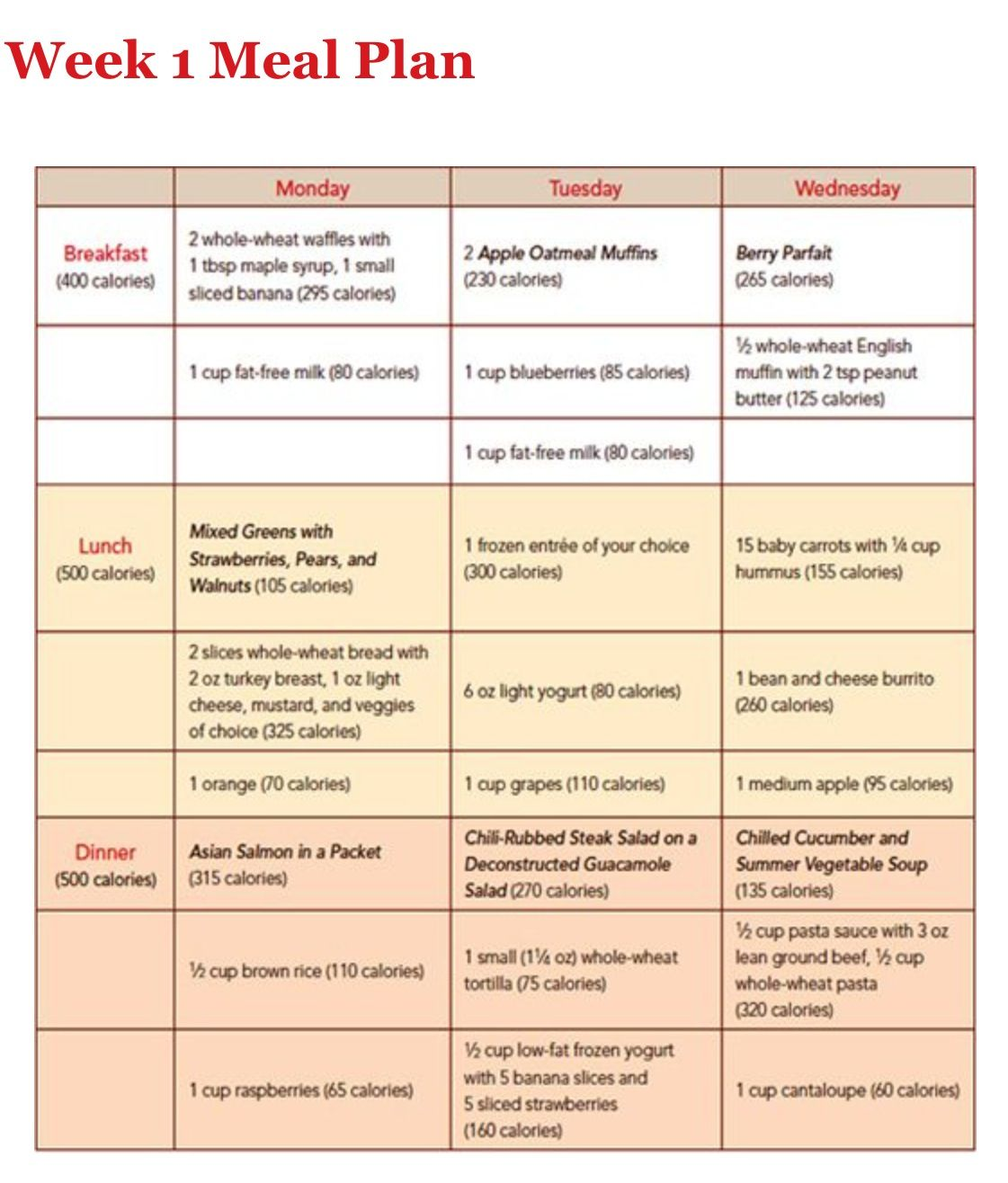 Diets Eating Plans: How To Plan, Calories In