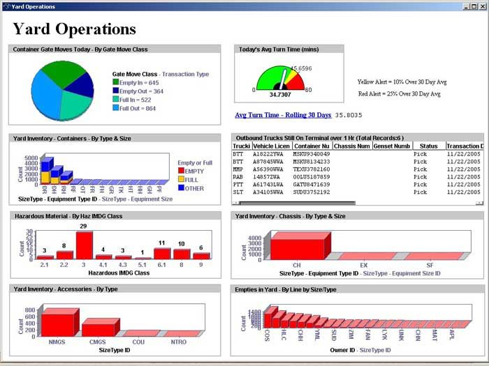 Yard Operations Dashboard Dashboards Pinterest - excel dashboard template