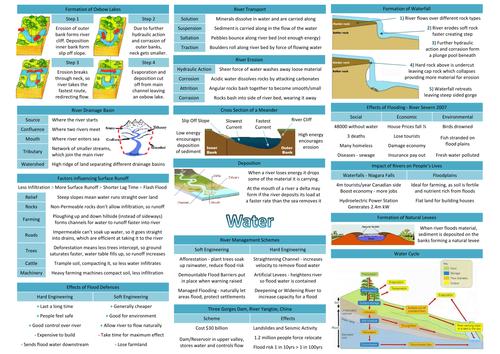 WJEC-GCSE-Geography-A-Revision-Sheets.pdf   education   Pinterest ...