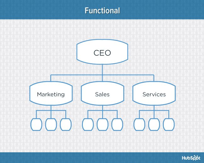 9 Types Of Organizational Structure Every Company Should Consider Organizational Structure Business Organizational Structure Company Structure