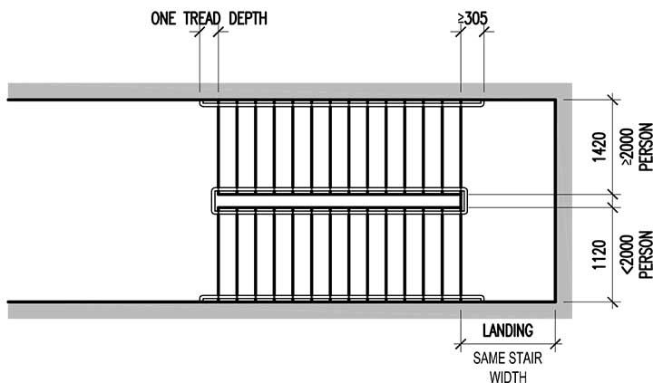 Required Stair Width Is Determined By The Required Egress Capacity Of Each Floor The Stair Serves Considered Independentl Stairs Width Stairs Stairs Design